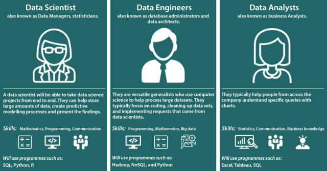 Data Engineer vs Data Scientist vs Data Analyst