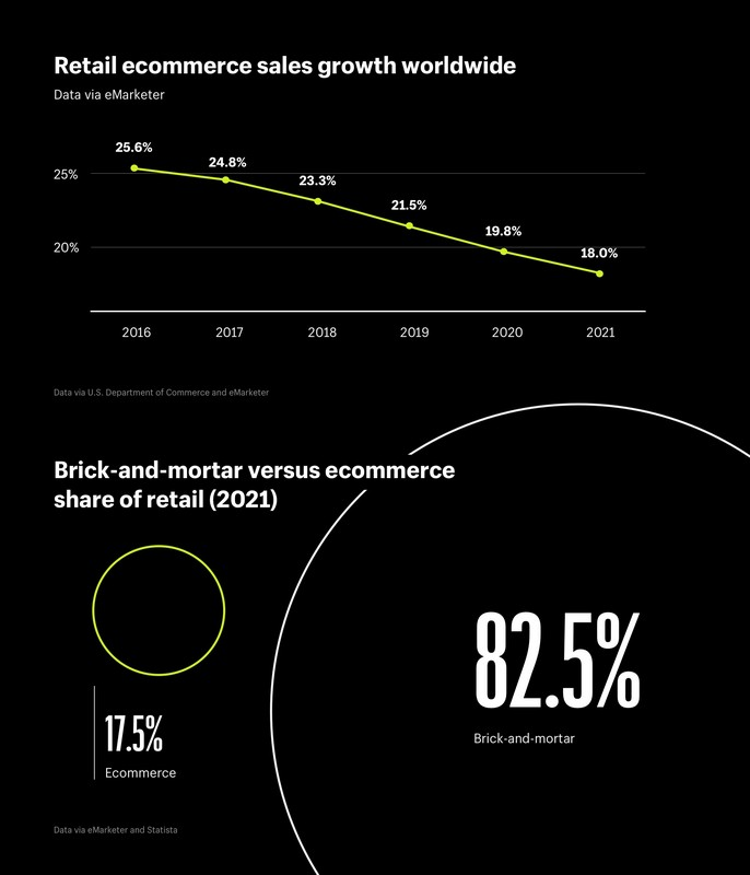 Ecommerce revenue share of retail and brick and mortar versus ecommerce