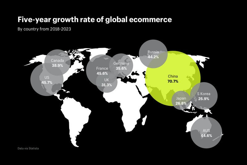 Five year growth rate of global ecommerce by country