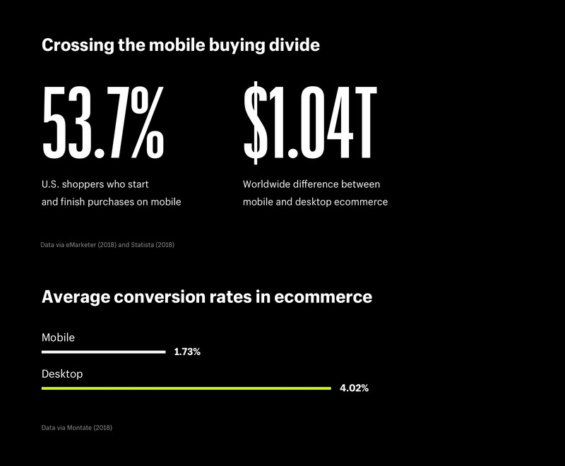Mobile Buying Is Almost the New Normal