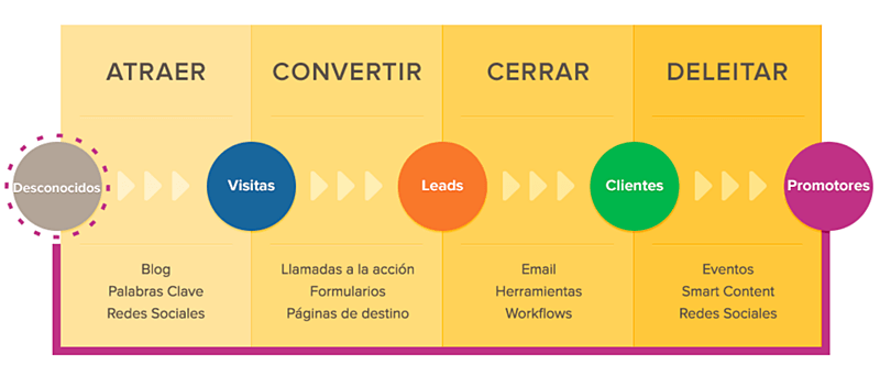 que es inbound marketing espanol