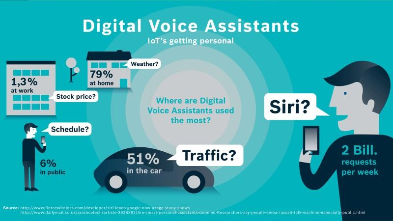 where people use voice assistants1